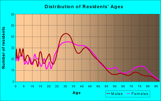 Age and Sex of Residents in Cottage Homes in Berkley, MI