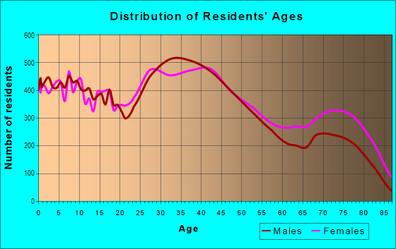 Age and Sex of Residents in North Dearborn Heights in Dearborn Heights, MI