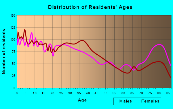 Age and Sex of Residents in Woodsworth in Dearborn, MI