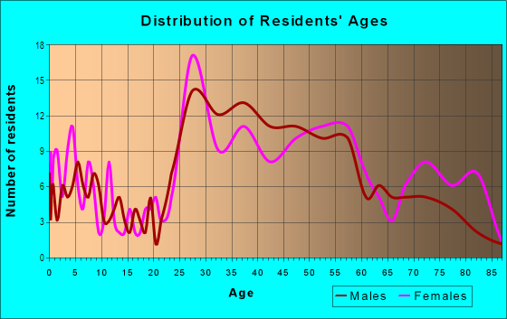 Age and Sex of Residents in Springwells Park in Dearborn, MI