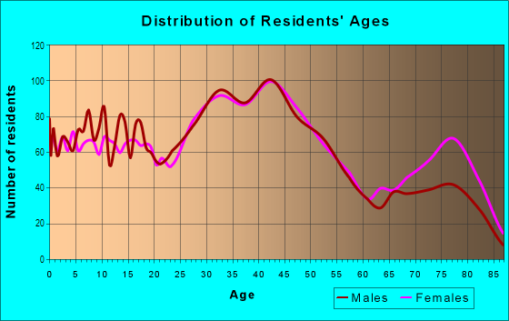 Age and Sex of Residents in Southwestern in Dearborn, MI