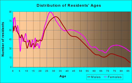 Age and Sex of Residents in Milwood in Kalamazoo, MI
