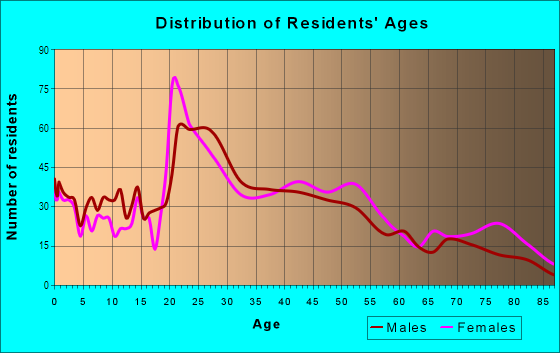 Age and Sex of Residents in South Westnedge in Kalamazoo, MI