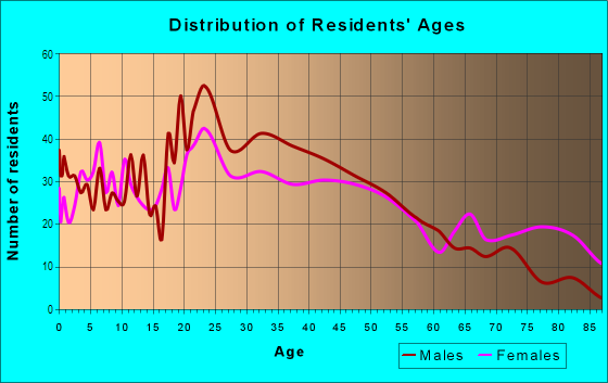 Age and Sex of Residents in Downtown Port Huron in Port Huron, MI