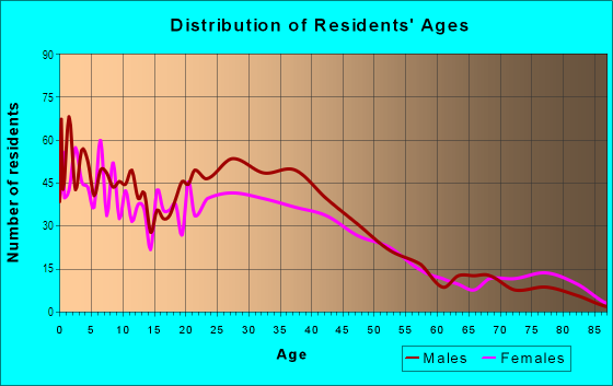 Age and Sex of Residents in West Fulton in Grand Rapids, MI