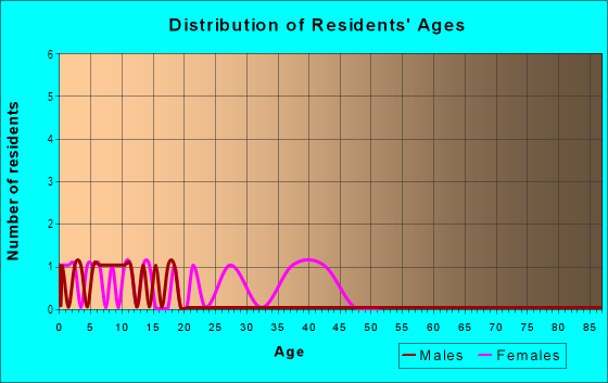 Age and Sex of Residents in Auburn Hills in Grand Rapids, MI