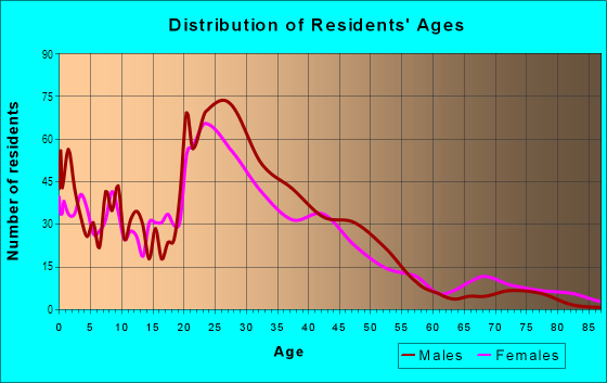 Age and Sex of Residents in Midtown in Grand Rapids, MI