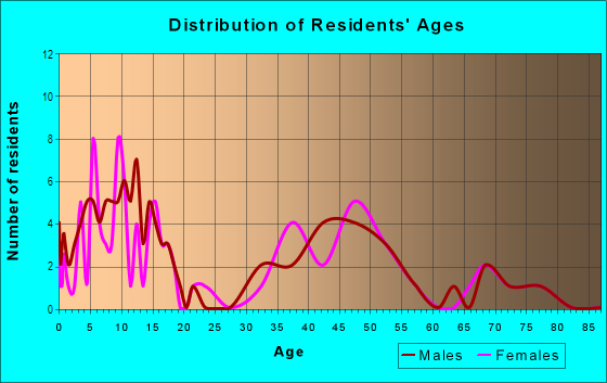 Age and Sex of Residents in Metamora in Franklin, MI