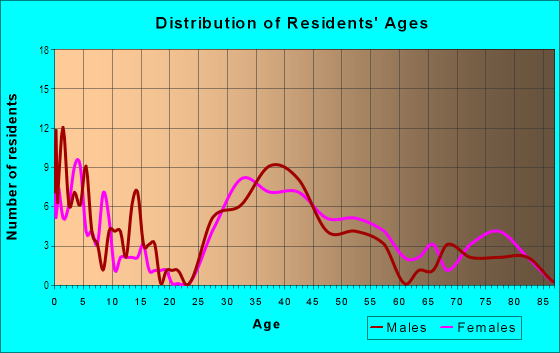 Age and Sex of Residents in Fries Park in Franklin, MI