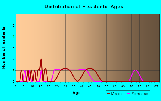 Age and Sex of Residents in Parkhill in Farmington, MI