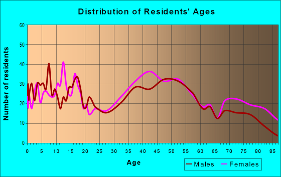 Age and Sex of Residents in Inkster in Farmington, MI