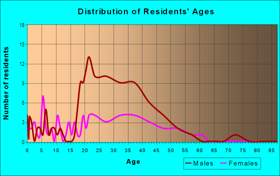 Age and Sex of Residents in Greektown in Detroit, MI