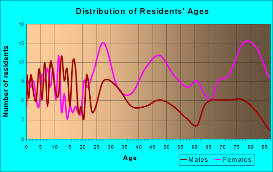 Age and Sex of Residents in Medical Center in Detroit, MI