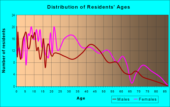 Age and Sex of Residents in Briggs in Detroit, MI