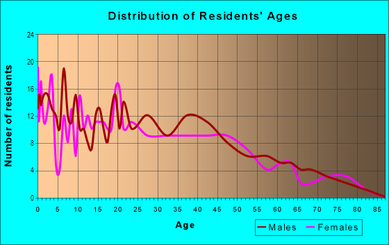 Age and Sex of Residents in Oaktown Heights in Detroit, MI
