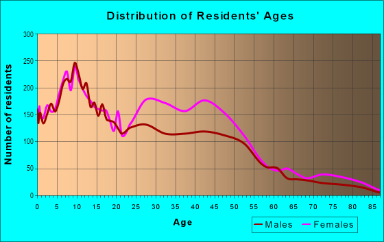 Age and Sex of Residents in Franklin Park in Detroit, MI