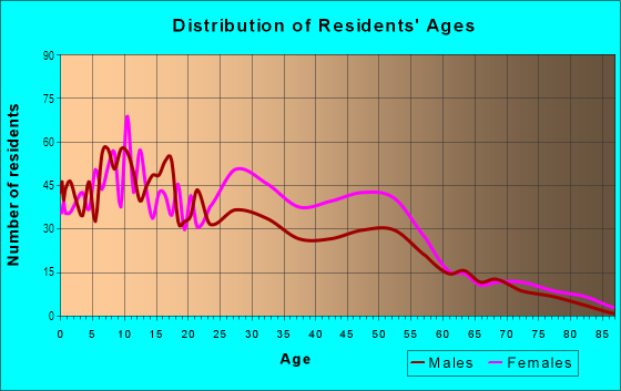Age and Sex of Residents in Fishkorn in Detroit, MI