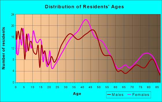 Age and Sex of Residents in Levagood in Dearborn, MI
