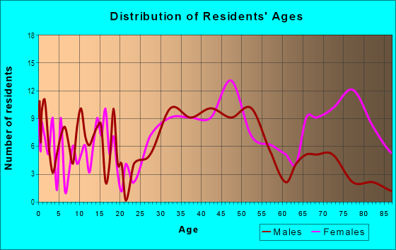 Age and Sex of Residents in Rouge River Valley in Farmington, MI