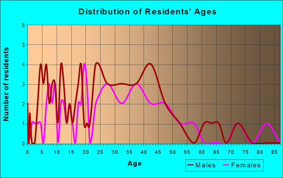 Age and Sex of Residents in Downtown Fraser in Fraser, MI