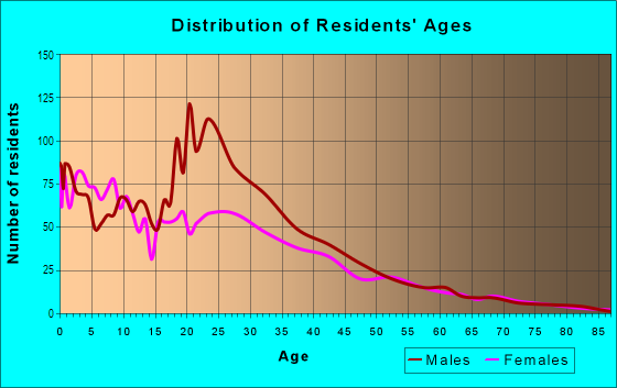 Age and Sex of Residents in Roosevelt Park in Grand Rapids, MI
