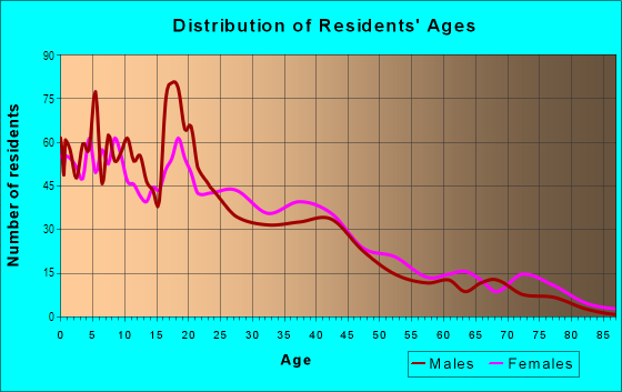 Age and Sex of Residents in South East Community in Grand Rapids, MI