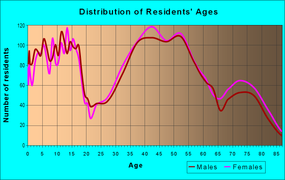 Age and Sex of Residents in Farmington Road in Farmington, MI