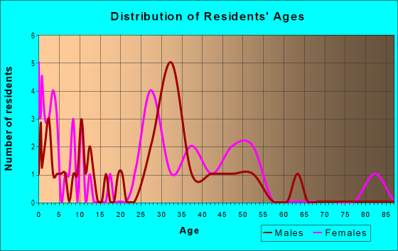 Age and Sex of Residents in Quentin Park in Lansing, MI