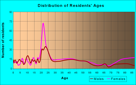 Age and Sex of Residents in Westwood in Kalamazoo, MI