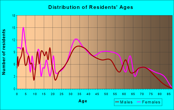 Age and Sex of Residents in Riverforest in Lansing, MI