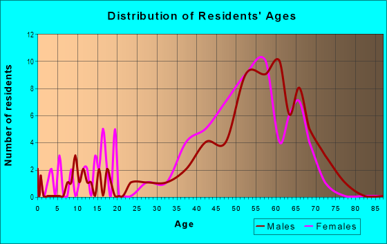 Age and Sex of Residents in Legend Trail in Scottsdale, AZ