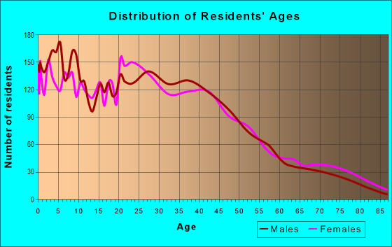 Age and Sex of Residents in North Lansing in Lansing, MI
