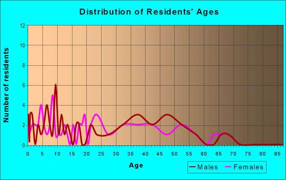 Age and Sex of Residents in Turner Dodge in Lansing, MI