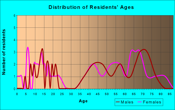 Age and Sex of Residents in Northampton Square in Warren, MI