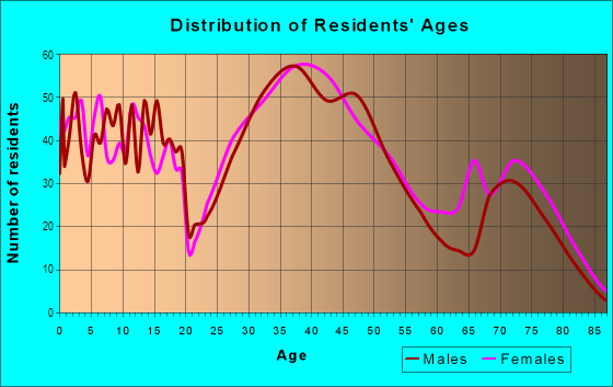 Age and Sex of Residents in Old Rosedale Gardens in Livonia, MI
