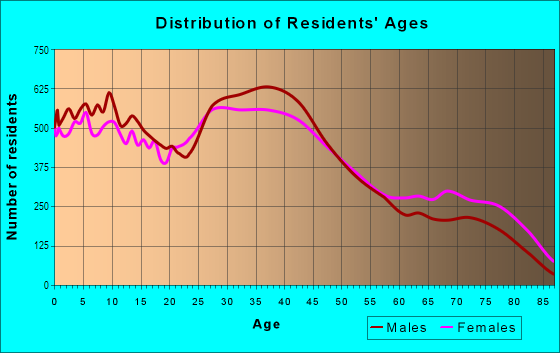 Age and Sex of Residents in South Warren in Center Line, MI