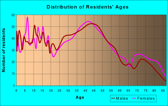 Age and Sex of Residents in Emmons Orchard in Wyandotte, MI
