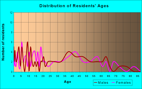 Age and Sex of Residents in Grennada in Livonia, MI