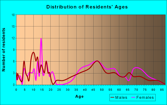 Age and Sex of Residents in Fairway Farms in Livonia, MI