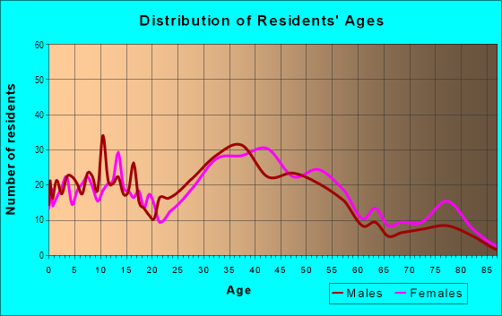 Age and Sex of Residents in Verdun Heights in Oak Park, MI