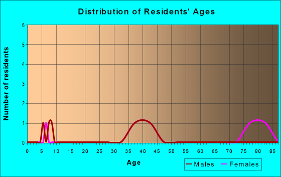 Age and Sex of Residents in Brookside in Livonia, MI