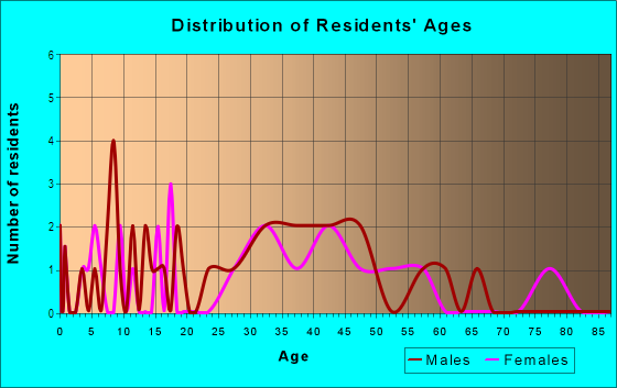 Age and Sex of Residents in Brightmoor in Livonia, MI