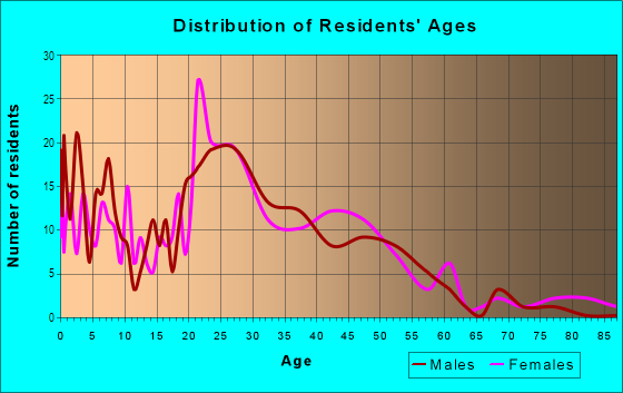 Age and Sex of Residents in Genesee in Lansing, MI