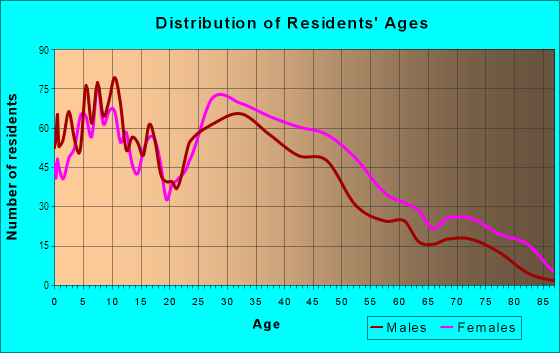 Age and Sex of Residents in Ridgewood Estates in Ferndale, MI