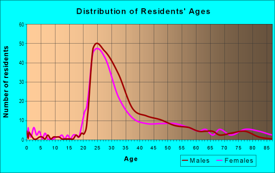 Age and Sex of Residents in West Calhoun in Minneapolis, MN