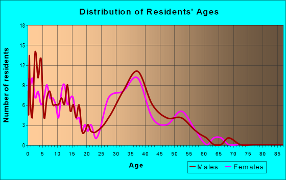 Age and Sex of Residents in Constance in Andover, MN