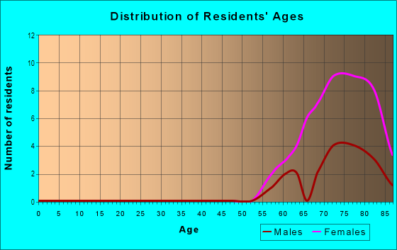 Age and Sex of Residents in Heart of the City in Burnsville, MN