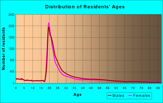 Age and Sex of Residents in University in Minneapolis, MN