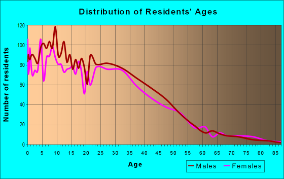 Age and Sex of Residents in Central in Minneapolis, MN