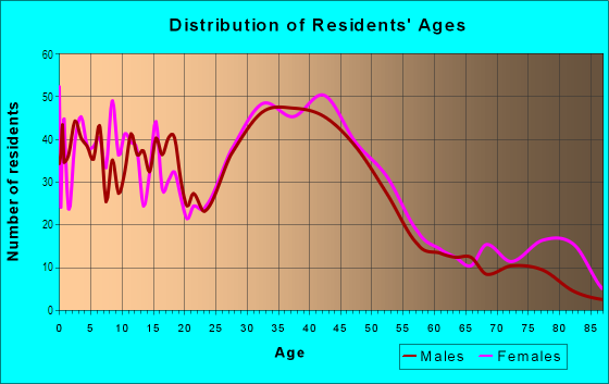 Age and Sex of Residents in Victory in Minneapolis, MN